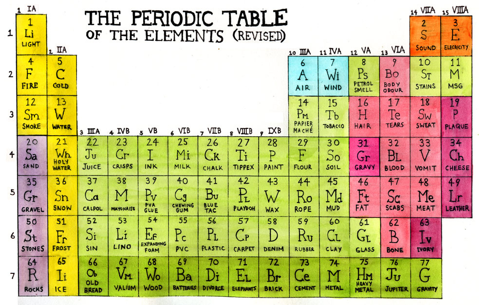 Funny adequate bird page 2 for 10 elements of the periodic table